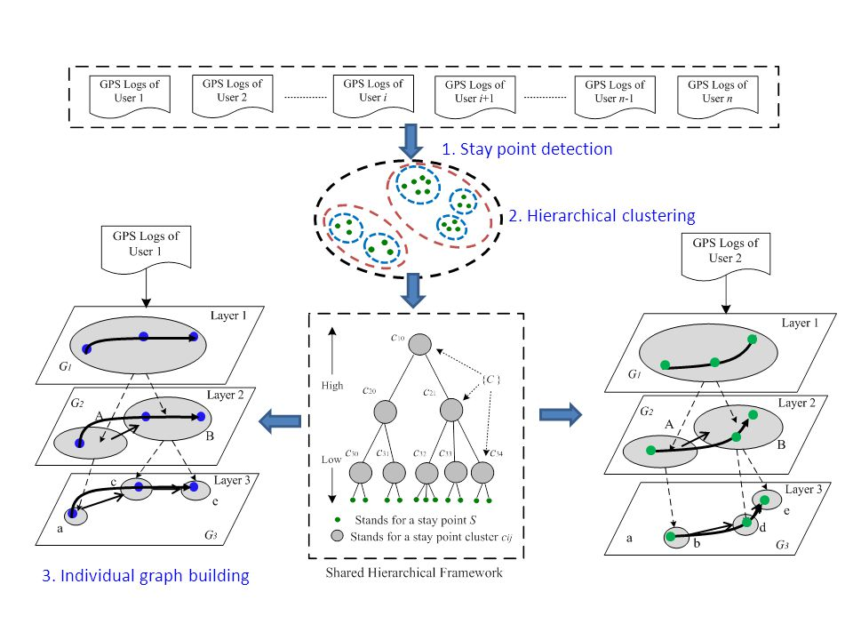 3. Individual graph building 1. Stay point detection 2. Hierarchical clustering