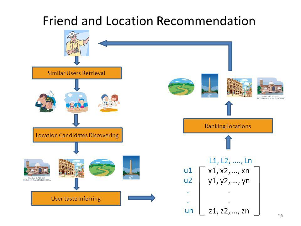 Friend and Location Recommendation 26 Similar Users Retrieval User taste inferring L1, L2, …., Ln u1 u2. un x1, x2, …, xn y1, y2, …, yn. z1, z2, …, zn
