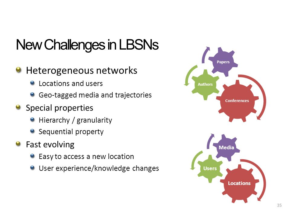 New Challenges in LBSNs Heterogeneous networks Locations and users Geo-tagged media and trajectories Special properties Hierarchy / granularity Sequential property Fast evolving Easy to access a new location User experience/knowledge changes 35 Conferences Authors Papers Locations Users Media