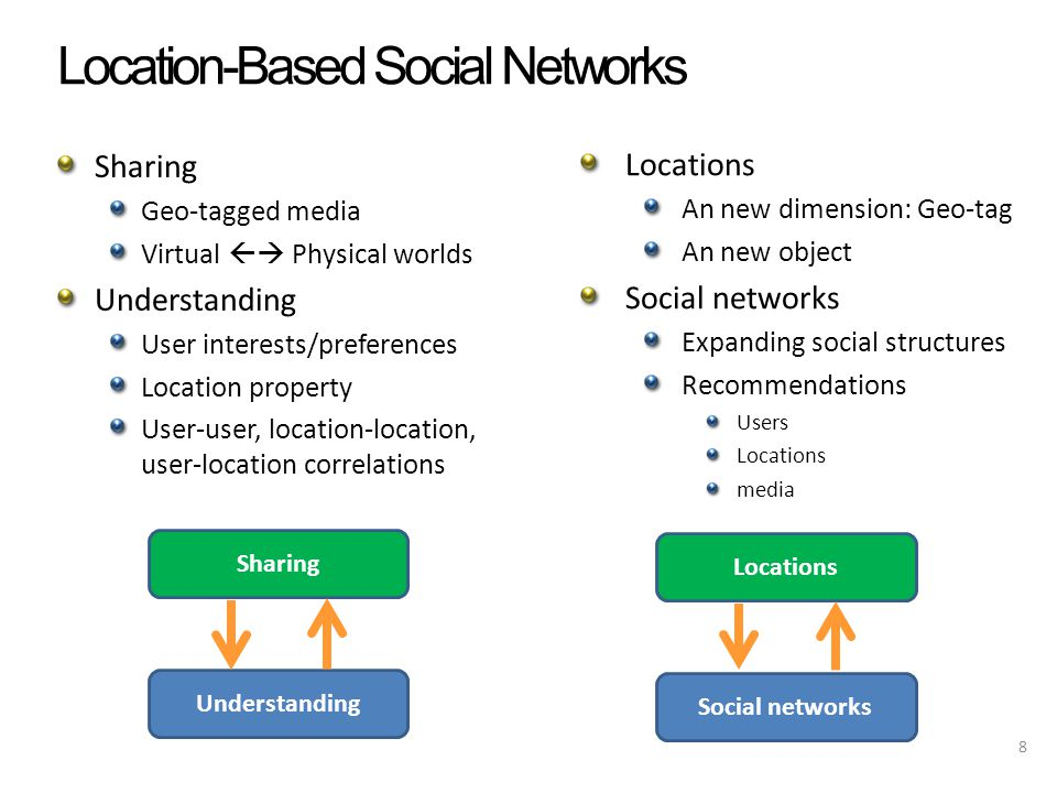 Summary Locations and social networks Sharing and understanding New challenges and new opportunities 39