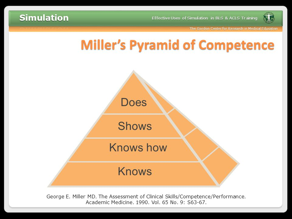 The Gordon Center for Research in Medical Education Effective Uses of Simulation in BLS & ACLS Training Miller's Pyramid of Competence Knows Knows how