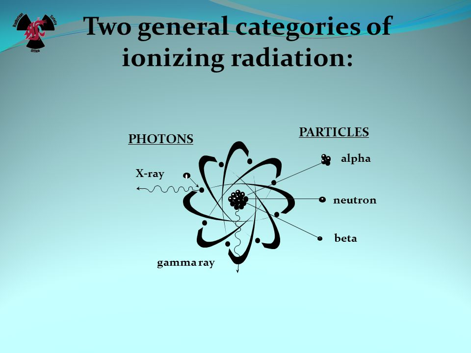 Two general categories of ionizing radiation: PARTICLES alpha neutron beta PHOTONS X-ray gamma ray
