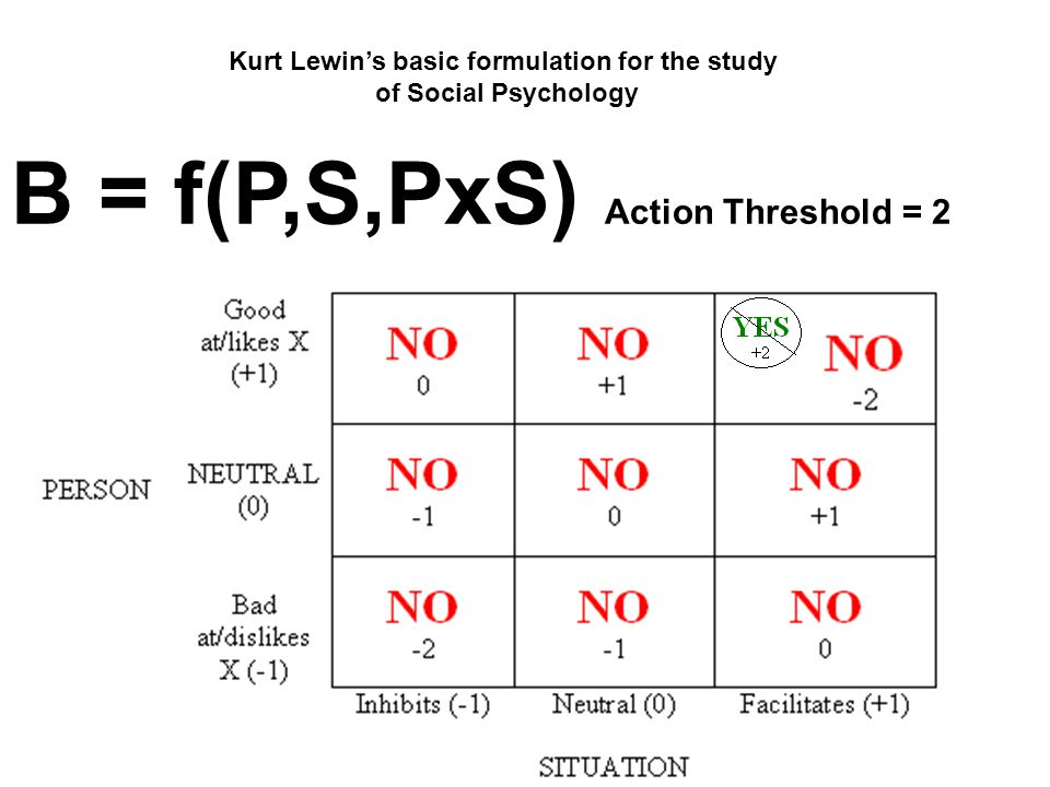 Kurt Lewin's basic formulation for the study of Social Psychology B = f(P,S,PxS) Action Threshold = 2