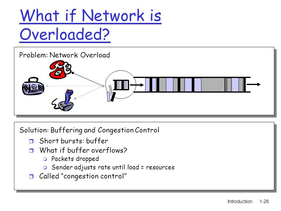 Introduction1-26 What if Network is Overloaded.