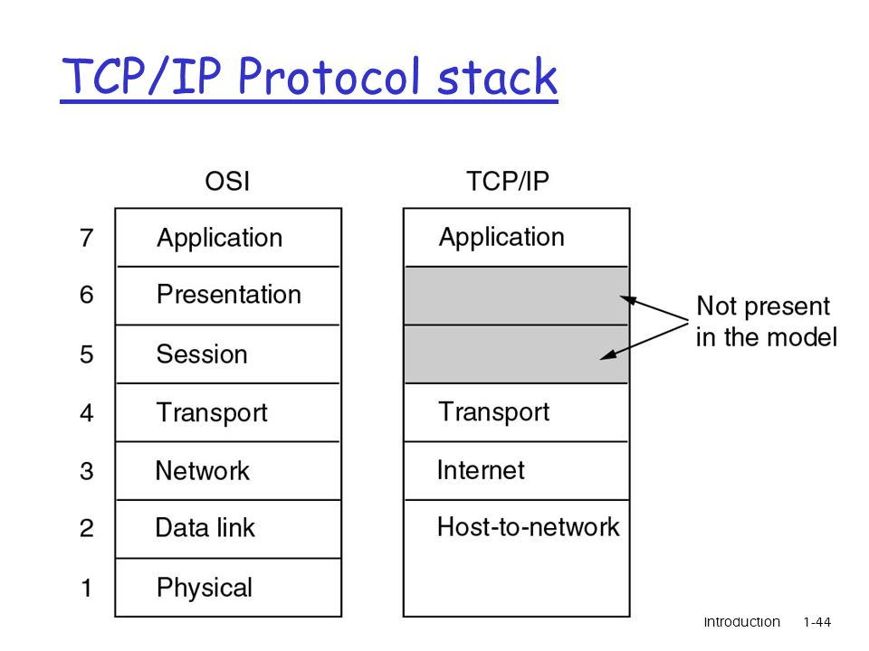 Introduction1-44 TCP/IP Protocol stack