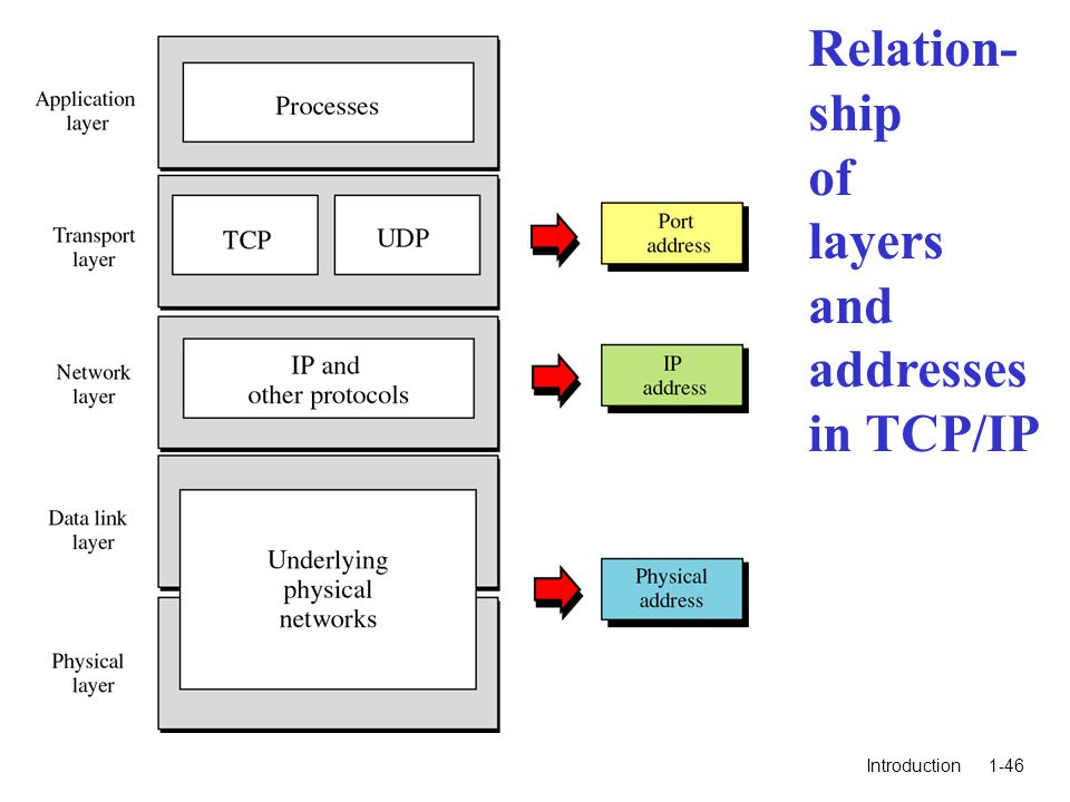Introduction1-46 Relation- ship of layers and addresses in TCP/IP
