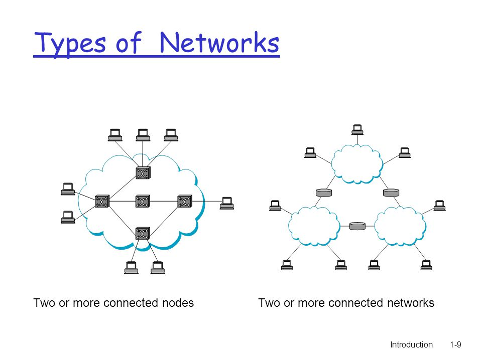 Introduction1-9 Two or more connected nodesTwo or more connected networks Types of Networks