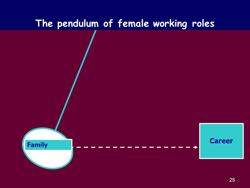 25 Career Family The pendulum of female working roles