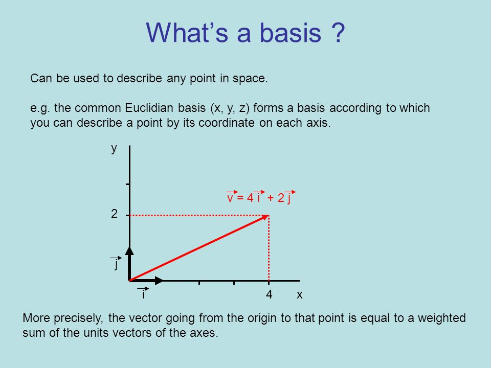 What's a basis . Can be used to describe any point in space.
