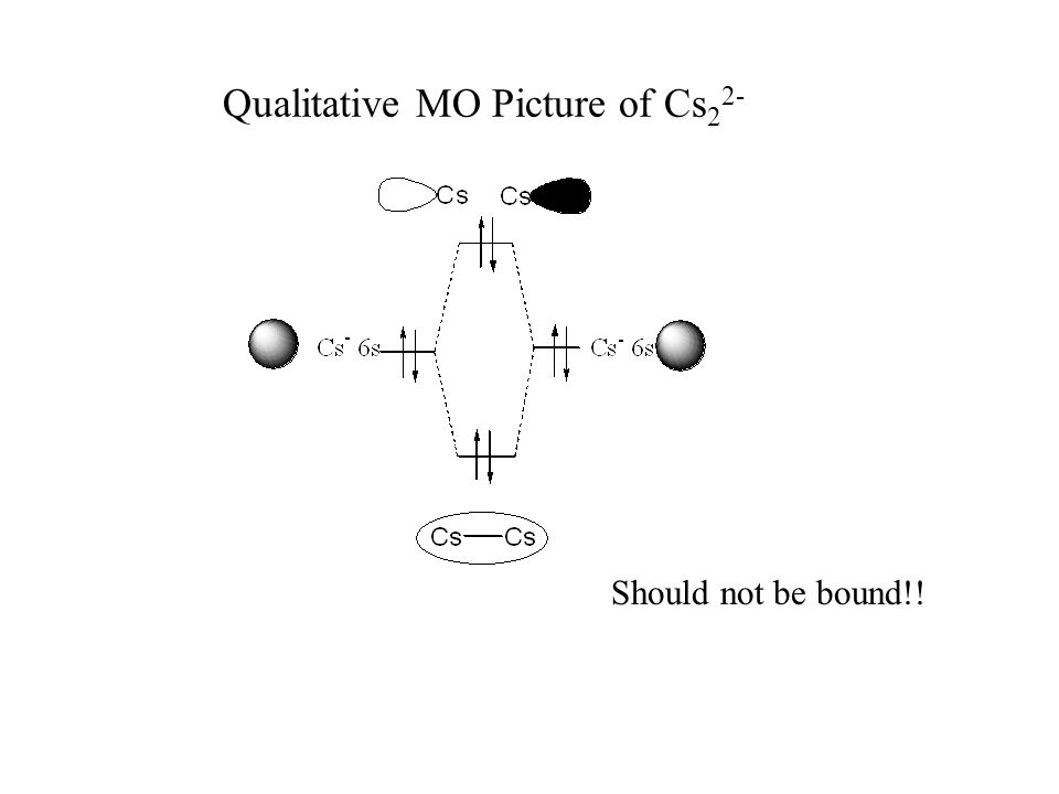 Qualitative MO Picture of Cs 2 2- Should not be bound!!