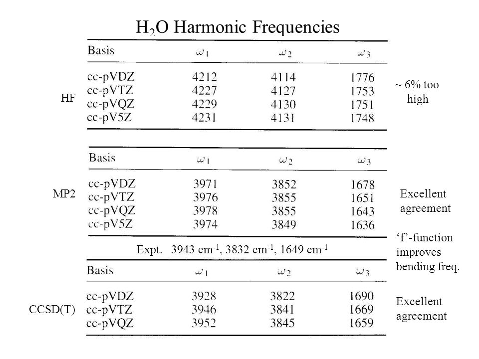 H 2 O Harmonic Frequencies HF MP2 CCSD(T) Expt.