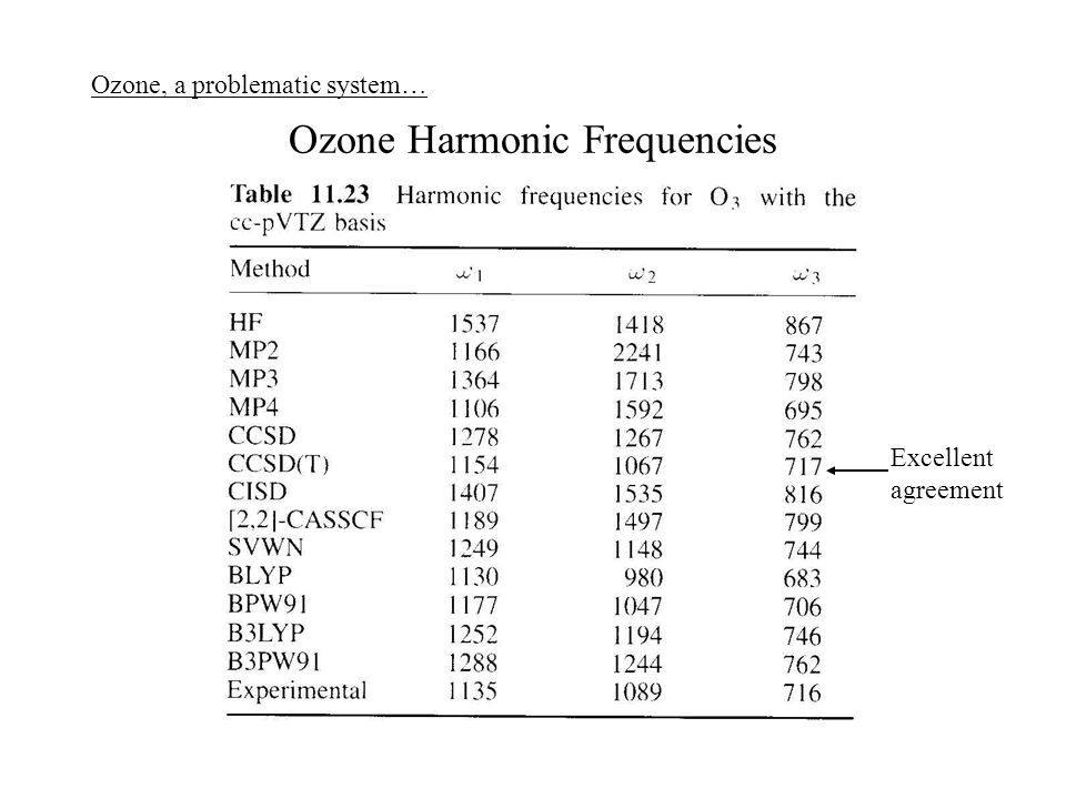 Ozone Harmonic Frequencies Excellent agreement Ozone, a problematic system…