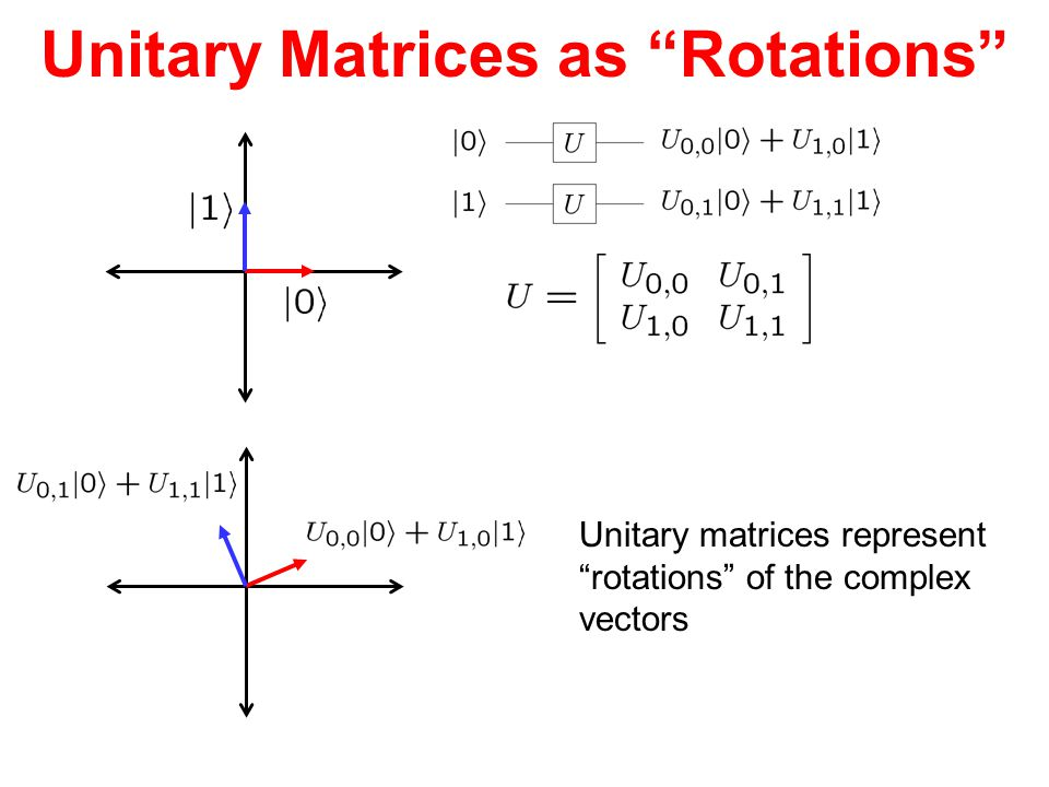 """Unitary Matrices as """"Rotations"""" Unitary matrices represent """"rotations"""" of the complex vectors"""