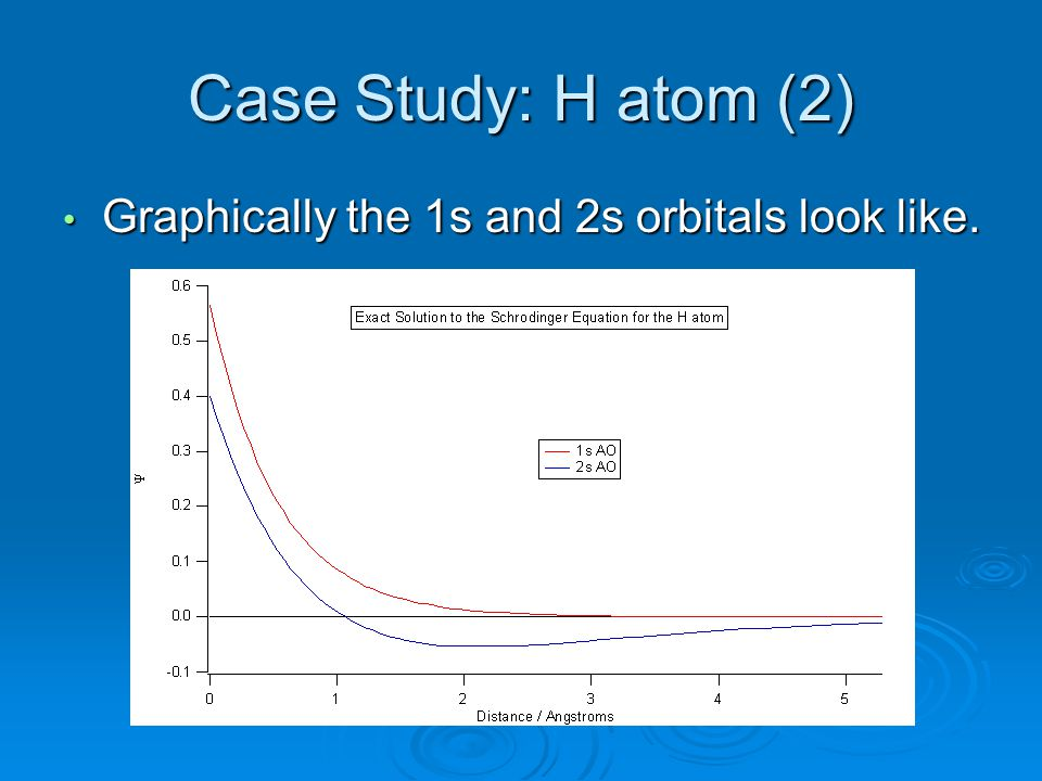 Case Study: H atom (2) Graphically the 1s and 2s orbitals look like. Graphically the 1s and 2s orbitals look like.