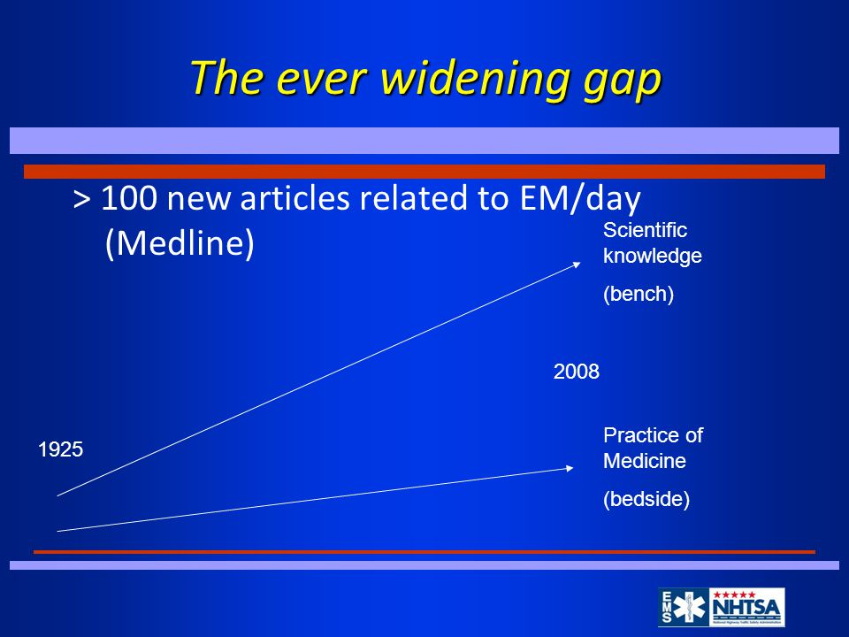 The ever widening gap > 100 new articles related to EM/day (Medline) Scientific knowledge (bench) Practice of Medicine (bedside) 1925 2008