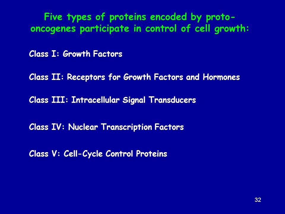 32 Class I: Growth Factors Class II: Receptors for Growth Factors and Hormones Class III: Intracellular Signal Transducers Class IV: Nuclear Transcrip