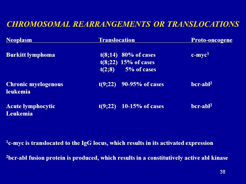38 CHROMOSOMAL REARRANGEMENTS OR TRANSLOCATIONS NeoplasmTranslocationProto-oncogene Burkitt lymphoma t(8;14)80% of casesc-myc 1 t(8;22) 15% of cases t