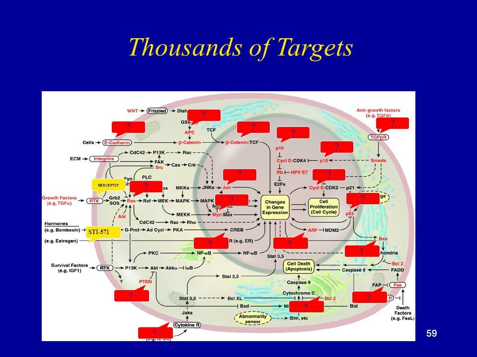 59 Thousands of Targets HERCEPTIN STI-571 ? ? ? ? ? ? ? ? ?? ? ? ? ? ? ? ? ?