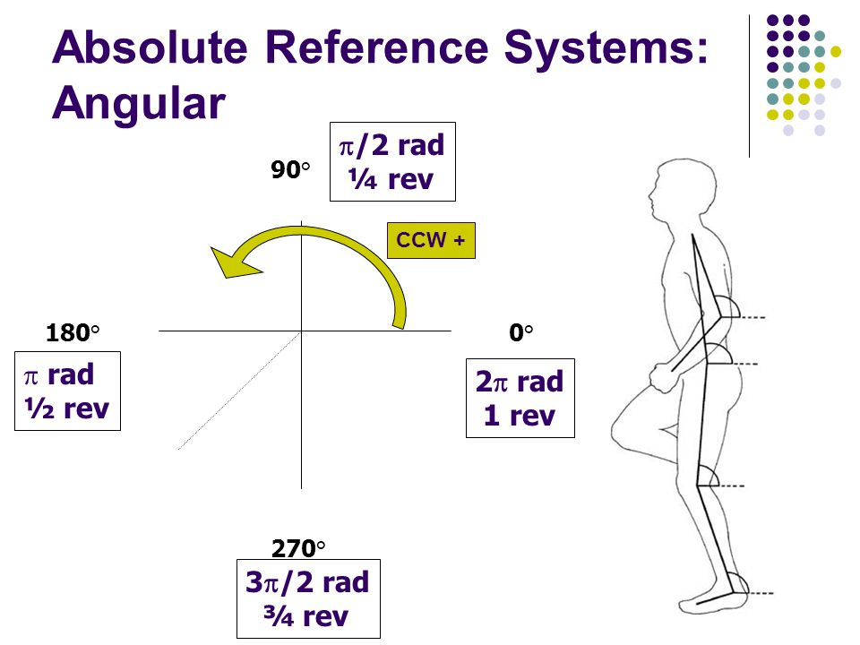 0°0° 90° 180° 270°  rad ½ rev 3  /2 rad ¾ rev  /2 rad ¼ rev 2  rad 1 rev Absolute Reference Systems: Angular CCW +