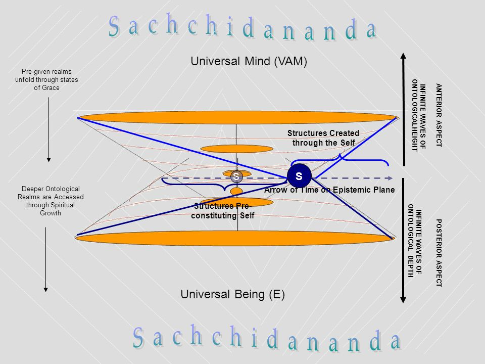 Universal Mind (VAM) Universal Being (E) INFINITE WAVES OF ONTOLOGICAL DEPTH POSTERIOR ASPECT INFINITE WAVES OF ONTOLOGICALHEIGHT ANTERIOR ASPECTPre-given realms unfold through states of Grace Deeper Ontological Realms are Accessed through Spiritual Growth S Arrow of Time on Epistemic Plane Structures Pre- constituting Self Structures Created through the Self S