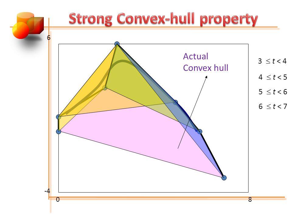08 -4 6 3  t < 4 4  t < 5 5  t < 6 6  t < 7 Actual Convex hull