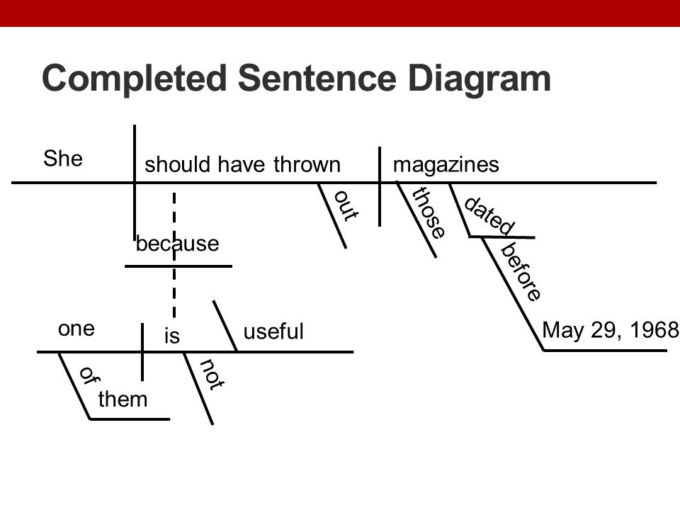 Completed Sentence Diagram She should have thrown out not those dated magazines before May 29, 1968 one is useful because them of