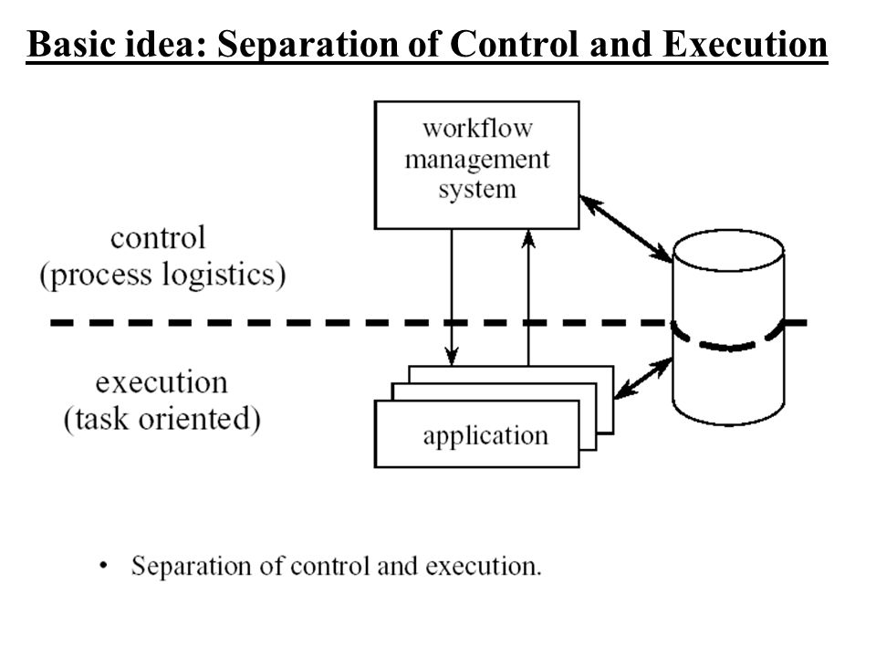 Basic idea: Separation of Control and Execution