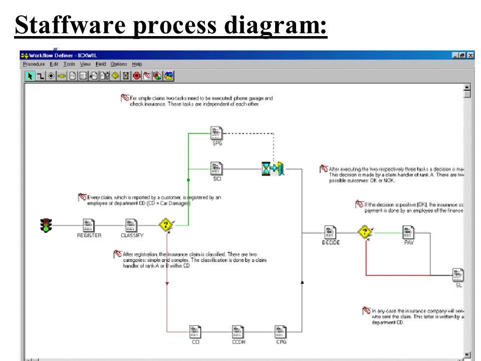 Staffware process diagram: