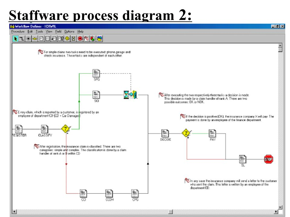Staffware process diagram 2: