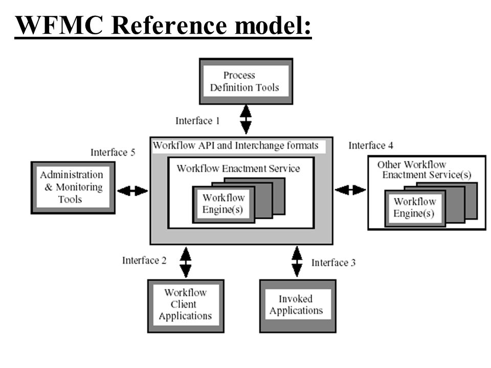 WFMC Reference model: