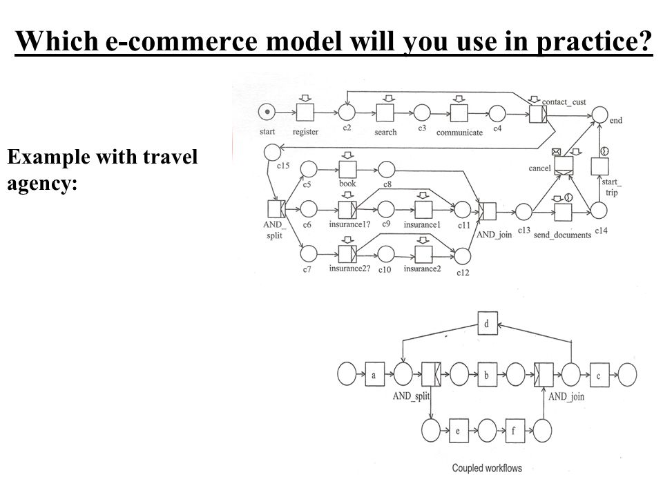 Which e-commerce model will you use in practice? Example with travel agency: