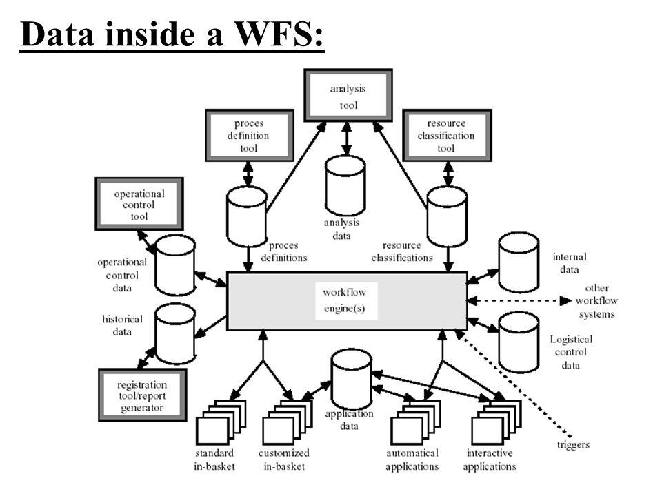 Data inside a WFS: