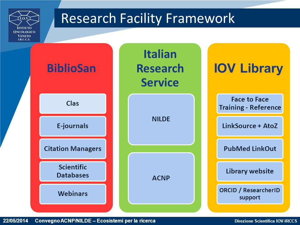 Direzione Scientifica IOV-IRCCS Research Facility Framework BiblioSan ClasE-journalsCitation ManagersScientific DatabasesWebinars Italian Research Ser