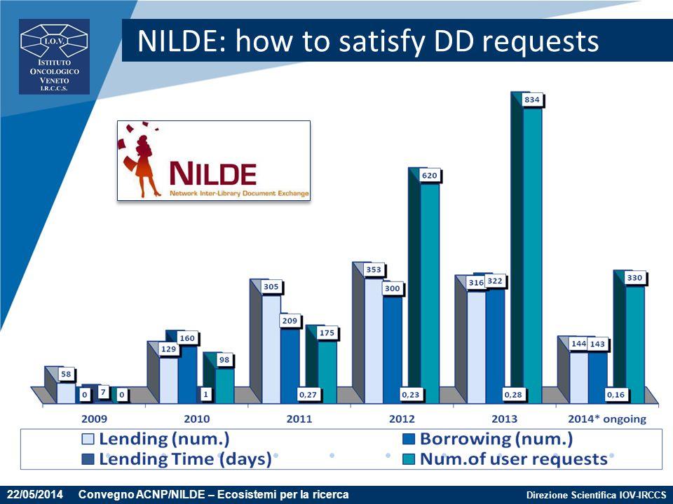 Direzione Scientifica IOV-IRCCS NILDE: how to satisfy DD requests 22/05/2014 Convegno ACNP/NILDE – Ecosistemi per la ricerca