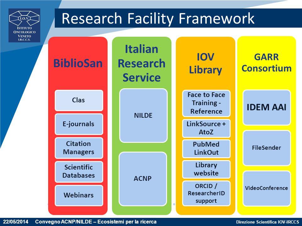 Direzione Scientifica IOV-IRCCS Research Facility Framework GARR Consortium IDEM AAI FileSender VideoConference 22/05/2014 Convegno ACNP/NILDE – Ecosi