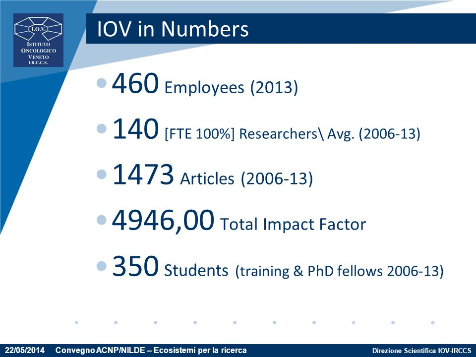 Direzione Scientifica IOV-IRCCS IOV in Numbers 460 Employees (2013) 140 [FTE 100%] Researchers\ Avg. (2006-13) 1473 Articles (2006-13) 4946,00 Total I