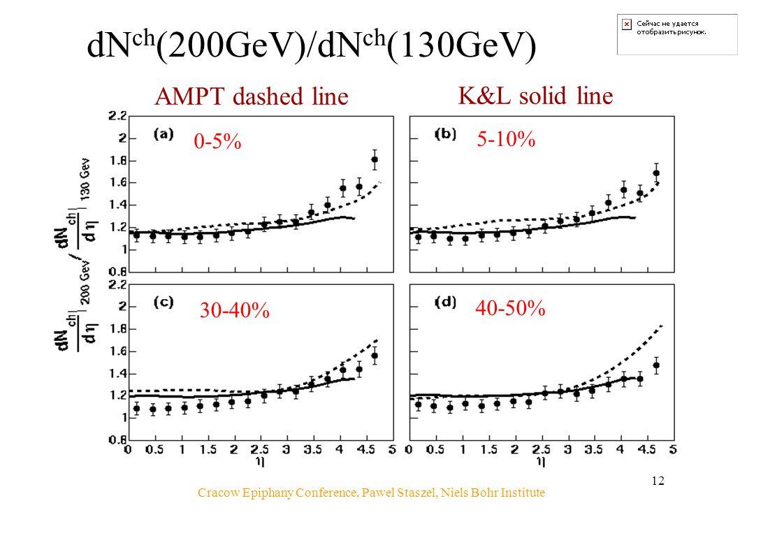 Cracow Epiphany Conference, Pawel Staszel, Niels Bohr Institute 12 dN ch (200GeV)/dN ch (130GeV) AMPT dashed line K&L solid line 0-5% 5-10% 30-40% 40-50%