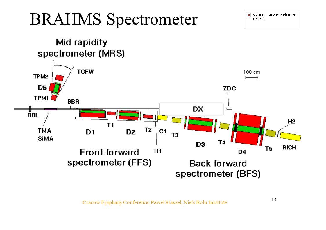 Cracow Epiphany Conference, Pawel Staszel, Niels Bohr Institute 13 BRAHMS Spectrometer