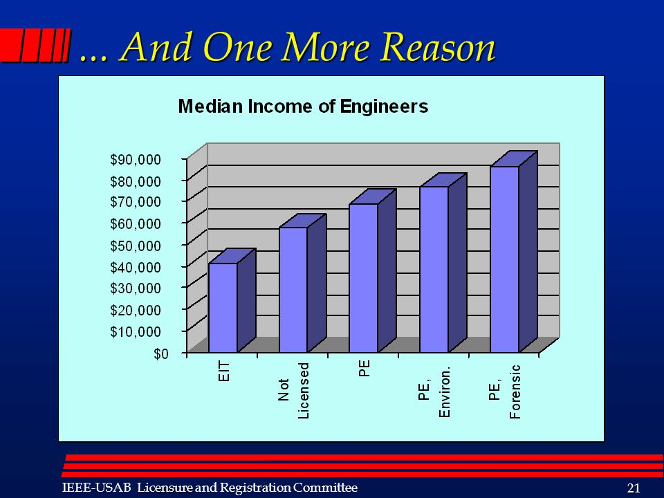 Licensure IEEE-USAB Licensure and Registration Committee 21... And One More Reason