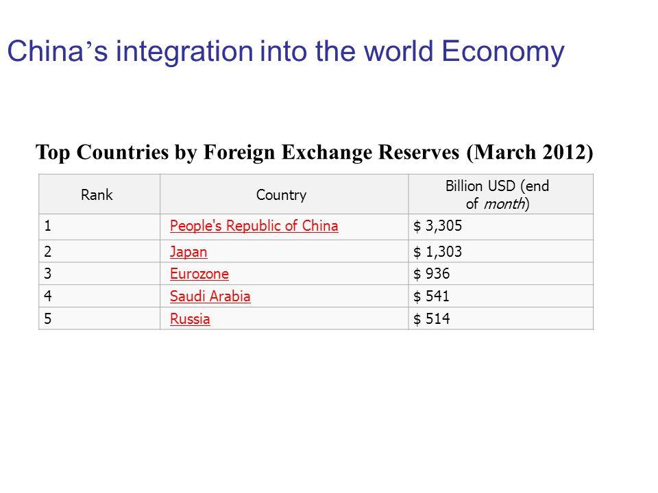 RankCountry Billion USD (end of month) 1 People's Republic of China $ 3,305 2 Japan $ 1,303 3 Eurozone $ 936 4 Saudi Arabia $ 541 5 Russia $ 514 Top C