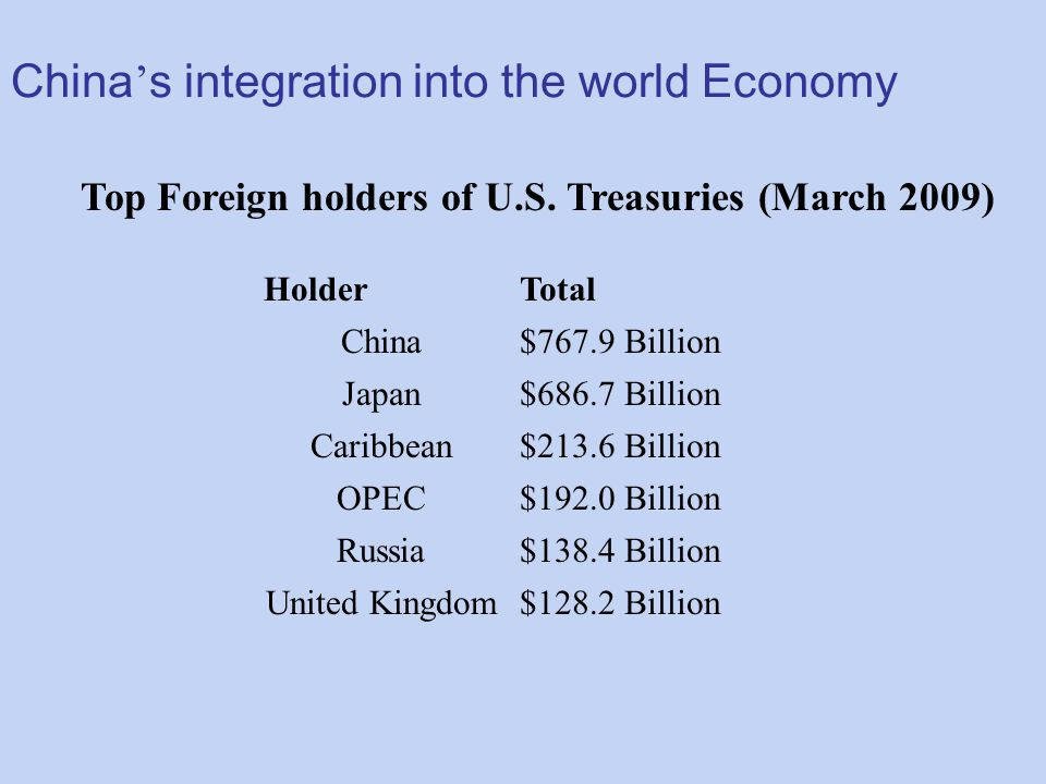 Top Foreign holders of U.S. Treasuries (March 2009) HolderTotal China$767.9 Billion Japan$686.7 Billion Caribbean$213.6 Billion OPEC$192.0 Billion Rus