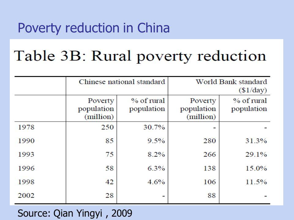 Poverty reduction in China Source: Qian Yingyi, 2009
