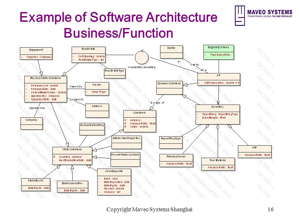 Copyright Maveo Systems Shanghai16 Example of Software Architecture Business/Function