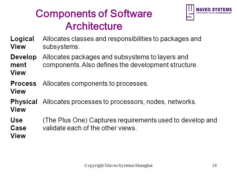 Copyright Maveo Systems Shanghai18 Components of Software Architecture Logical View Allocates classes and responsibilities to packages and subsystems.