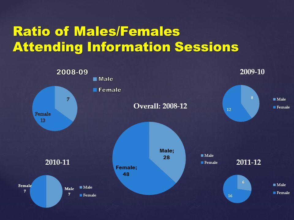 Ratio of STEM Majors Attending Information Sessions