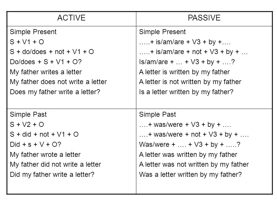 ACTIVEPASSIVE Simple Present S + V1 + O S + do/does + not + V1 + O Do/does + S + V1 + O? My father writes a letter My father does not write a letter D