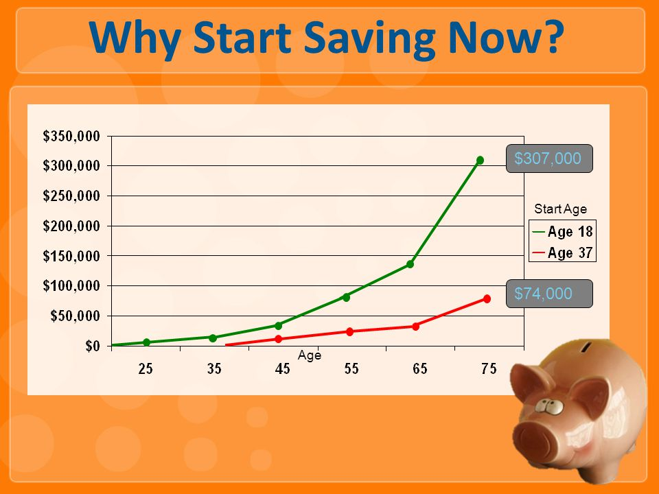 Why Start Saving Now Age $307,000 $74,000 Start Age