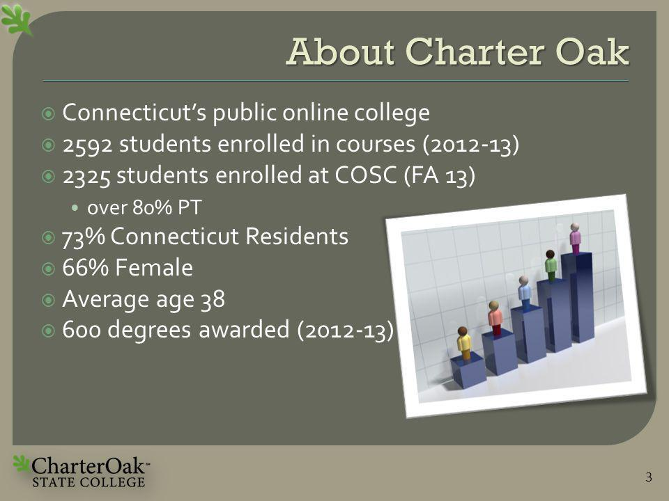 About Charter Oak  Connecticut's public online college  2592 students enrolled in courses (2012-13)  2325 students enrolled at COSC (FA 13) over 80% PT  73% Connecticut Residents  66% Female  Average age 38  600 degrees awarded (2012-13) 3