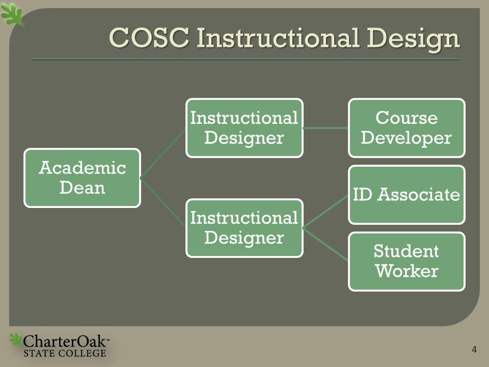 COSC Instructional Design 4 Academic Dean Instructional Designer Course Developer Instructional Designer ID Associate Student Worker