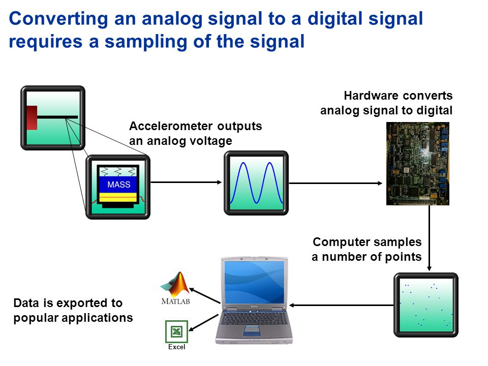 Converting an analog signal to a digital signal requires a sampling of the signal Accelerometer outputs an analog voltage Hardware converts analog signal to digital Computer samples a number of points Data is exported to popular applications Excel